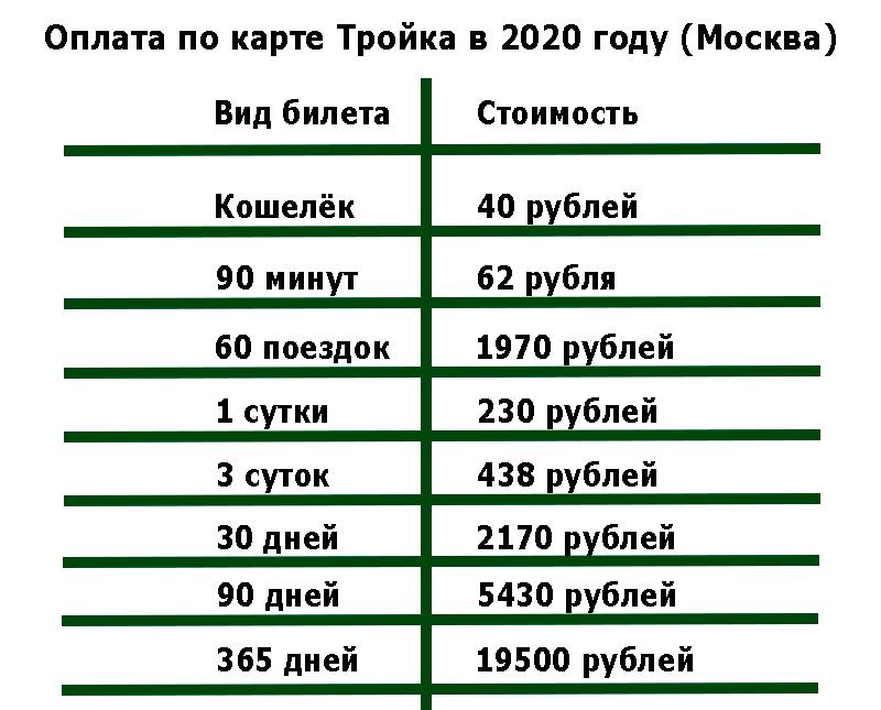 тарифы по тройке в 2020 году